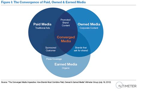 Content: owned, earned, paid, shared and converged media