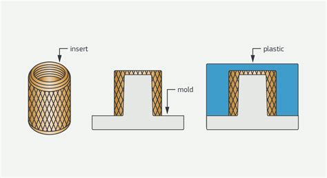 Design Complex Components with Insert Molding